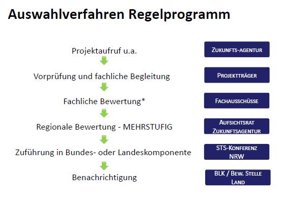 SW Auswahlverfahren Regelprogramm